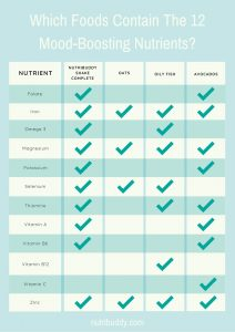 chart showing which foods contain the 12 mood-boosting nutrients